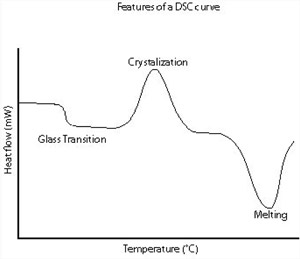 DSC Diagram Showing the features of a DSC Curve